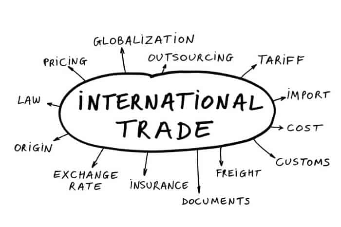 (Best 30+ ) MCQ Questions on International Trade and Finance