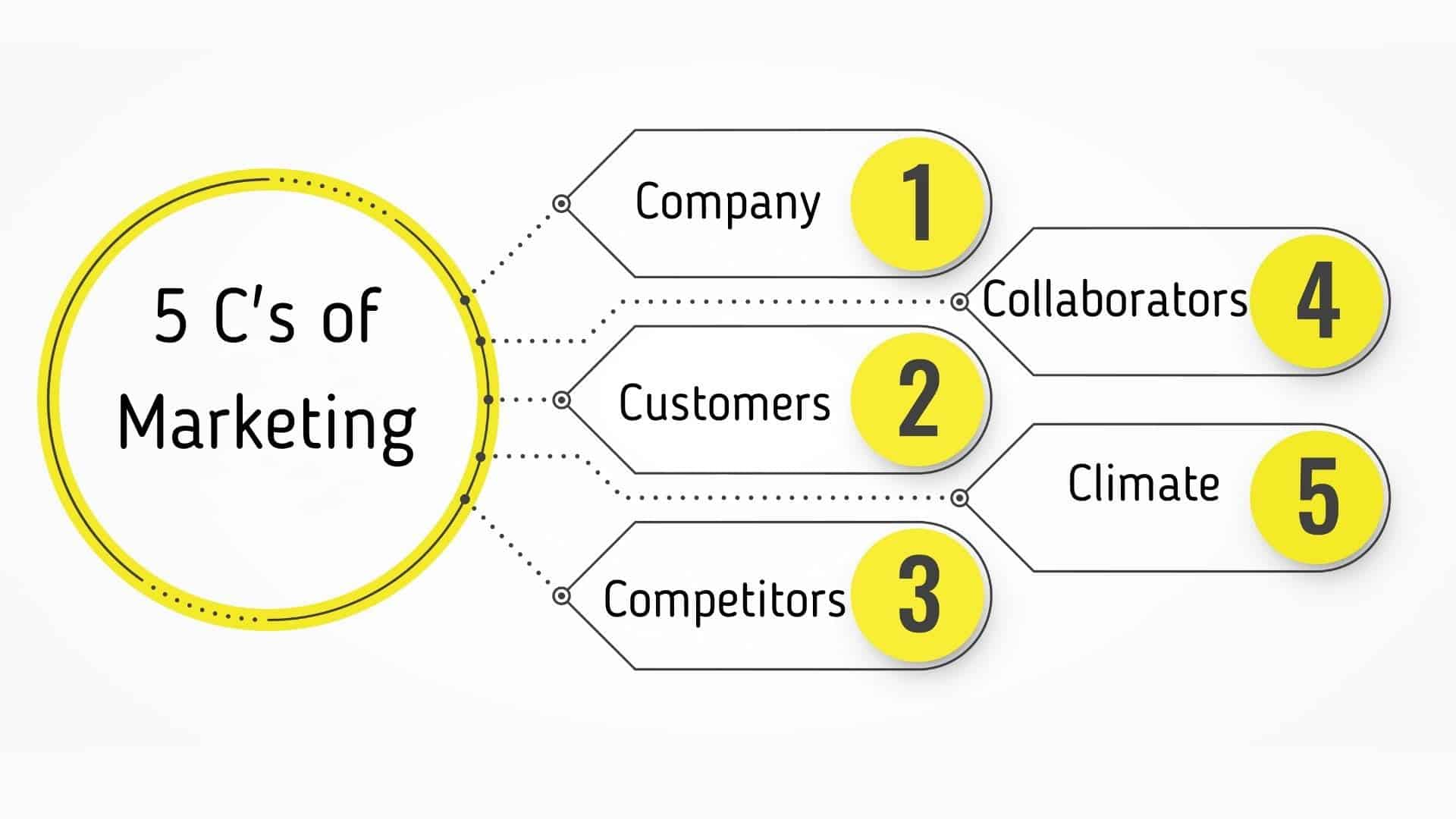 ( Best ) 5 Cs of Marketing | How to conduct a 5c analysis | What are the five C's of marketing? Definition and examples