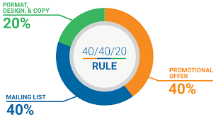 40 40 20 Rule